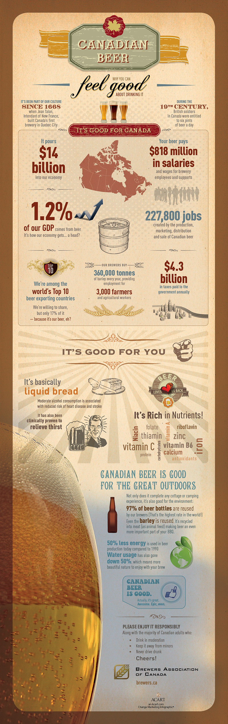 Brewers Association of Canada infographic: why you can feel good about drinking Canadian beer