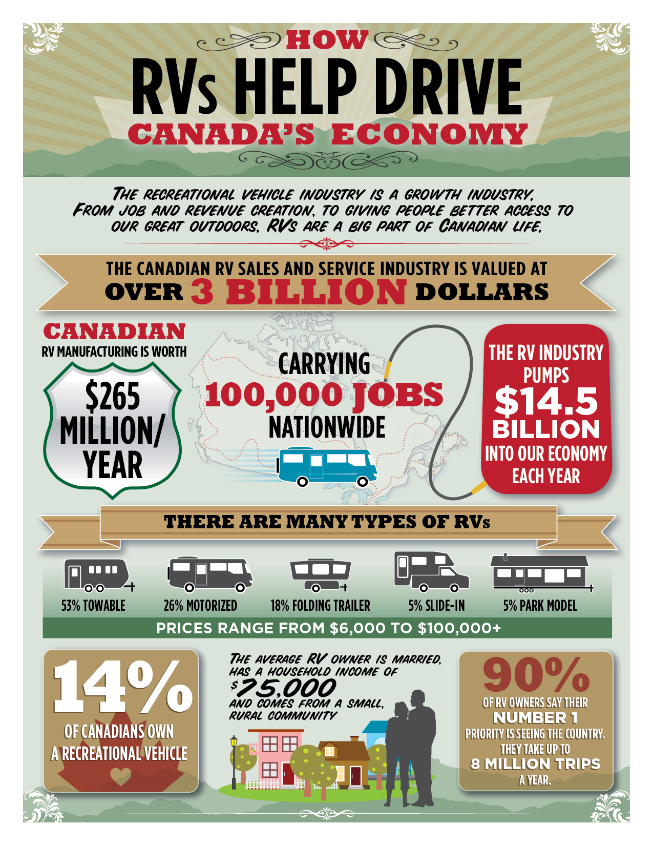 Our latest infographic: How RVs help drive Canada's economy | Acart