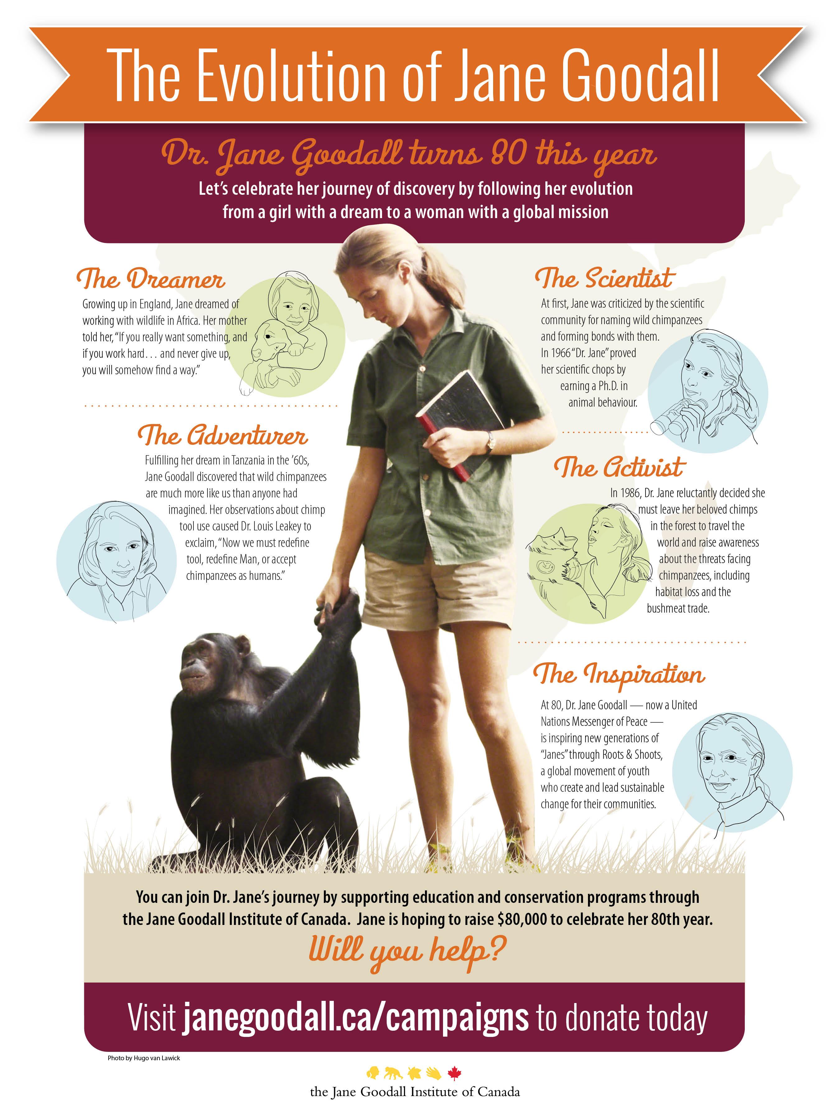 The Evolution of Jane Goodall Biographic