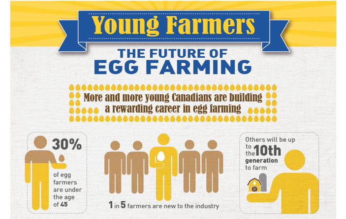 Young farmers are the future of egg farming