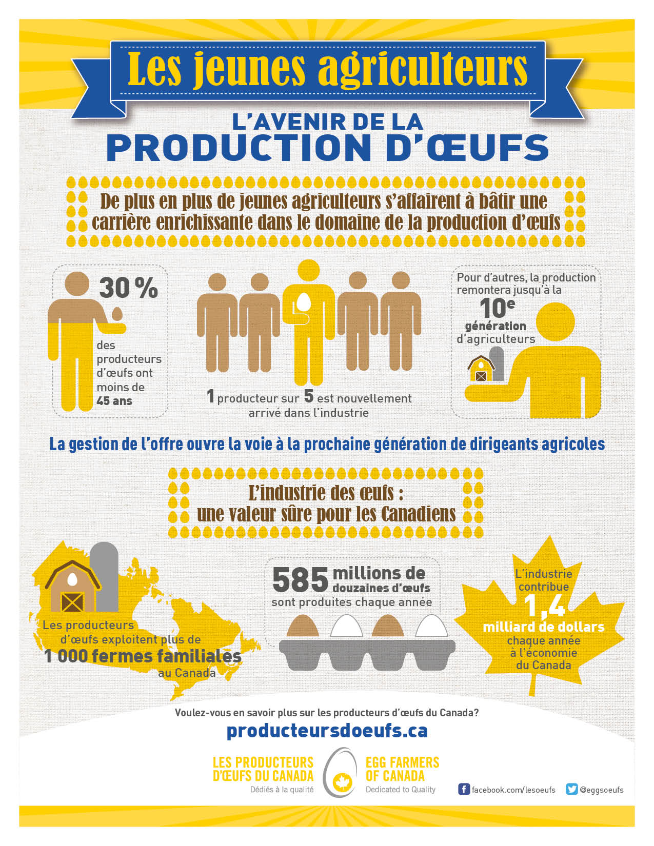 Young Farmers: The Future of Canadian Egg Farming French Infographic