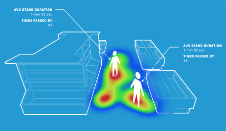Example of Bluetooth beacon technology. Heat map shows where customers have been in store and gives data.