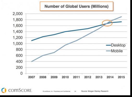 Graph statistics of mobile vs desktop users